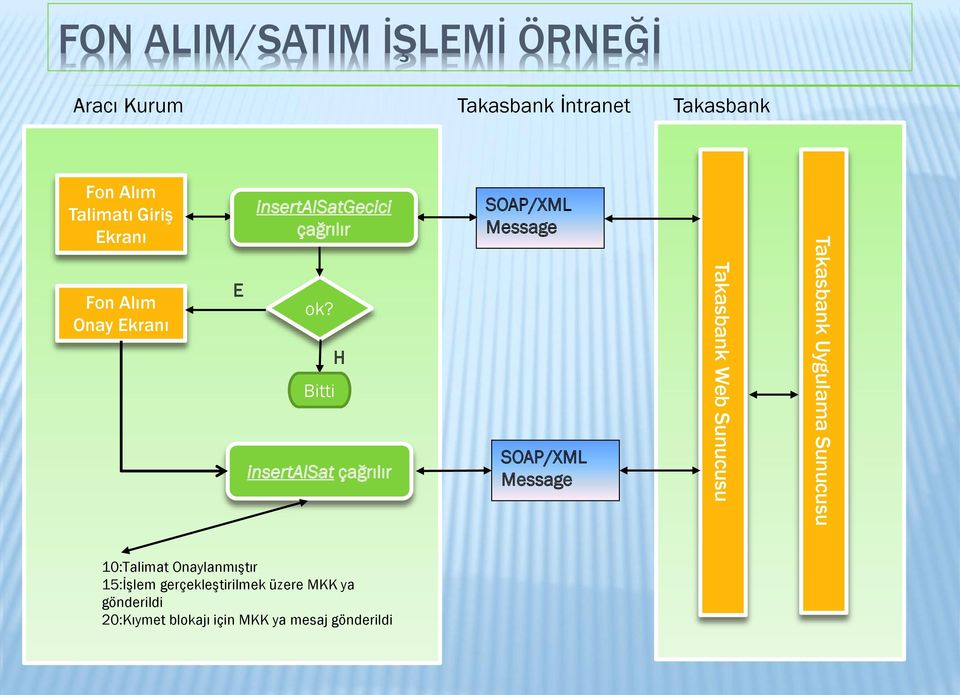 Bitti H insertalsat çağrılır SOAP/XML Message SOAP/XML Message Takasbank Web Sunucusu Takasbank