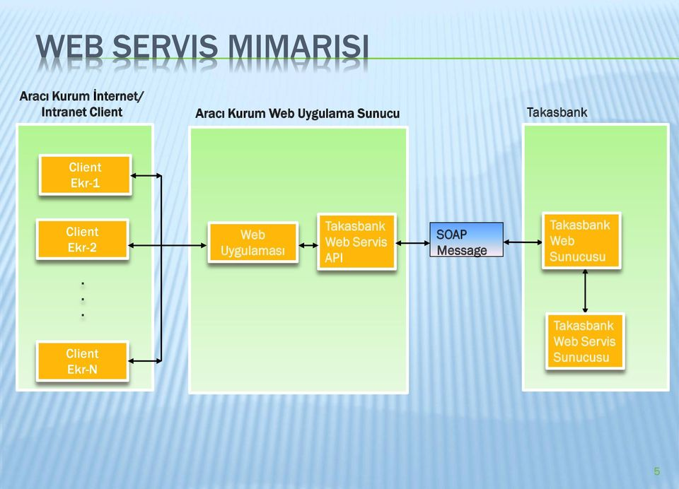 Ekr-2 Web Uygulaması Takasbank Web Servis API SOAP Message