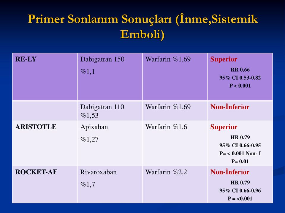 001 Dabigatran 110 %1,53 Warfarin %1,69 Non-İnferior ARISTOTLE Apixaban Warfarin %1,6