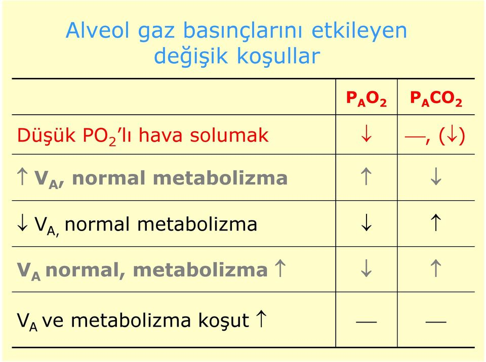 solumak, ( ) V A, normal metabolizma V A, normal