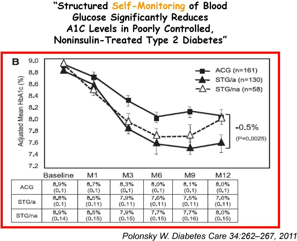 Controlled, Noninsulin-Treated Type 2