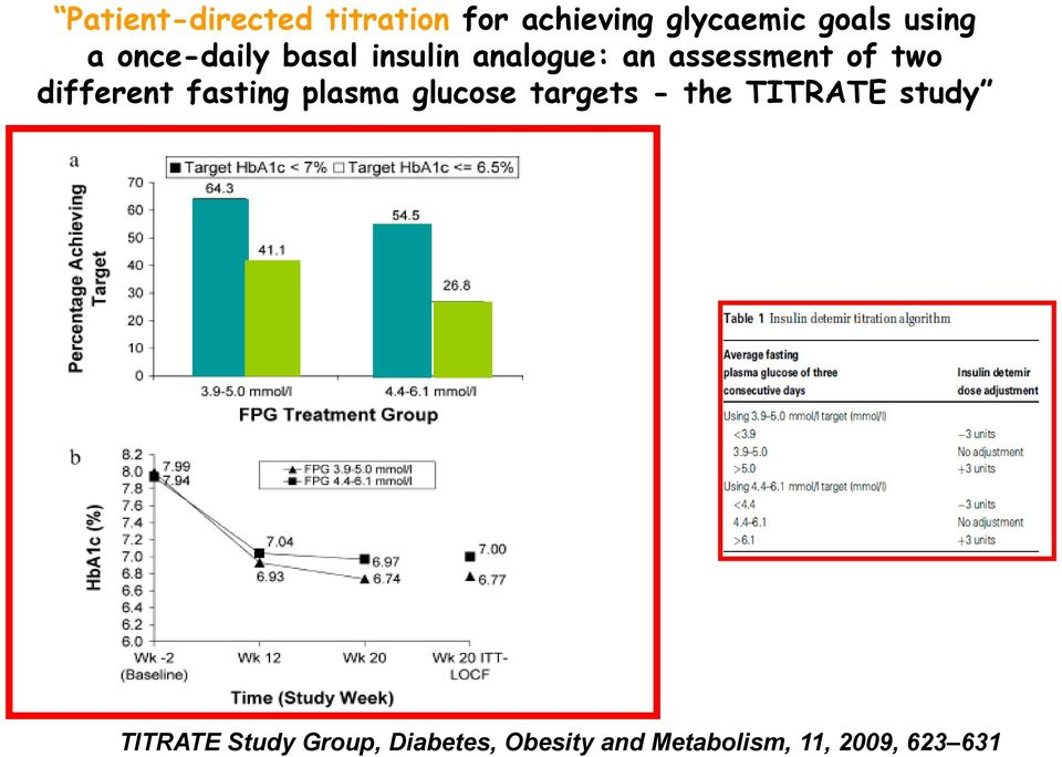 different fasting plasma glucose targets - the TITRATE study