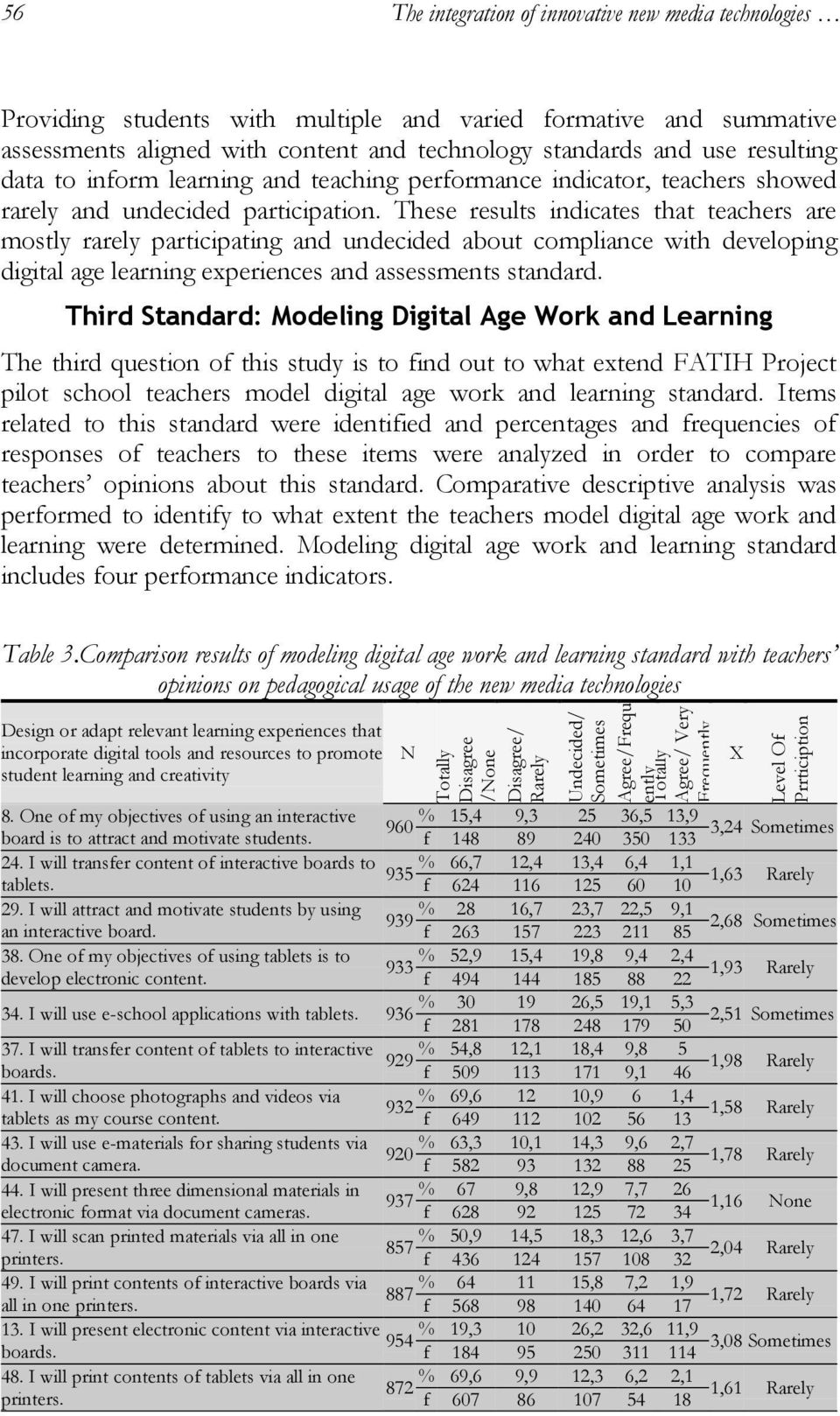 These results indicates that teachers are mostly rarely participating and undecided about compliance with developing digital age learning experiences and assessments standard.