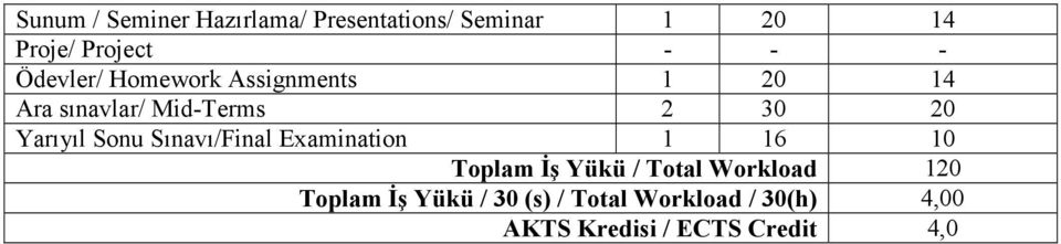 Sonu Sınavı/Final Examination 1 16 10 Toplam Đş Yükü / Total Workload 120