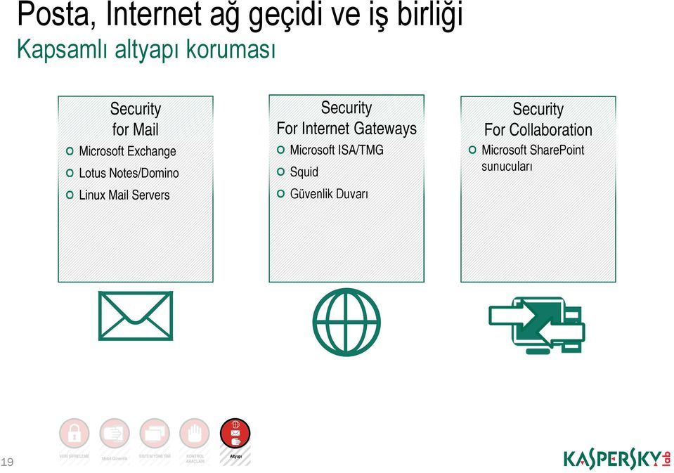 Gateways Microsoft ISA/TMG Squid Güvenlik Duvarı Security For Collaboration Microsoft