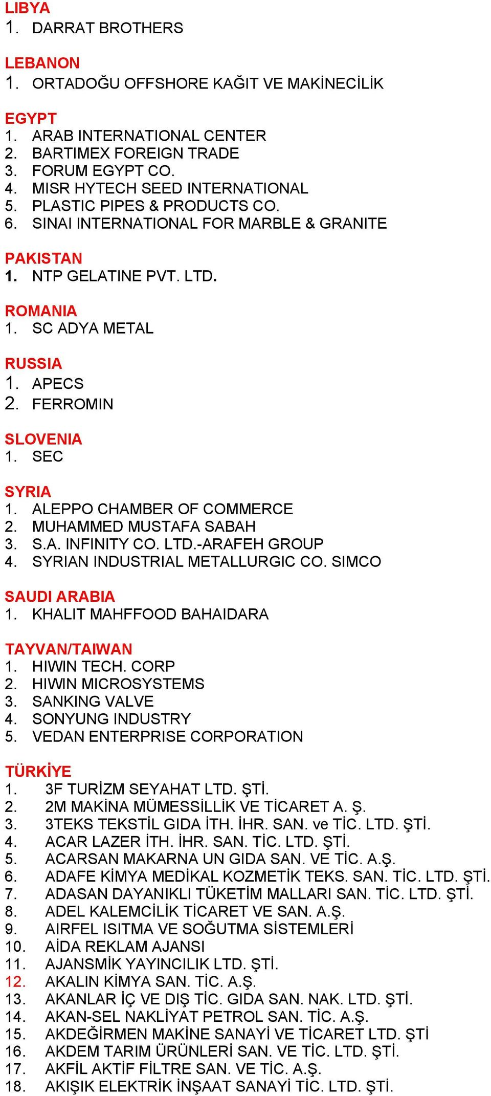 ALEPPO CHAMBER OF COMMERCE 2. MUHAMMED MUSTAFA SABAH 3. S.A. INFINITY CO. LTD.-ARAFEH GROUP 4. SYRIAN INDUSTRIAL METALLURGIC CO. SIMCO SAUDI ARABIA 1. KHALIT MAHFFOOD BAHAIDARA TAYVAN/TAIWAN 1.