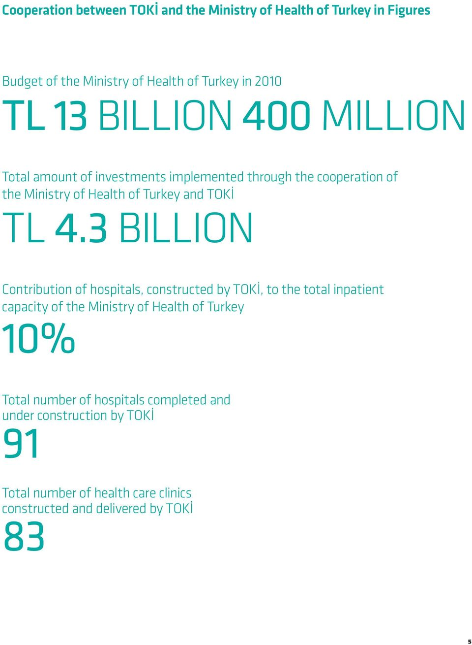 3 BILLION Contribution of hospitals, constructed by TOKİ, to the total inpatient capacity of the Ministry of Health of Turkey 10%