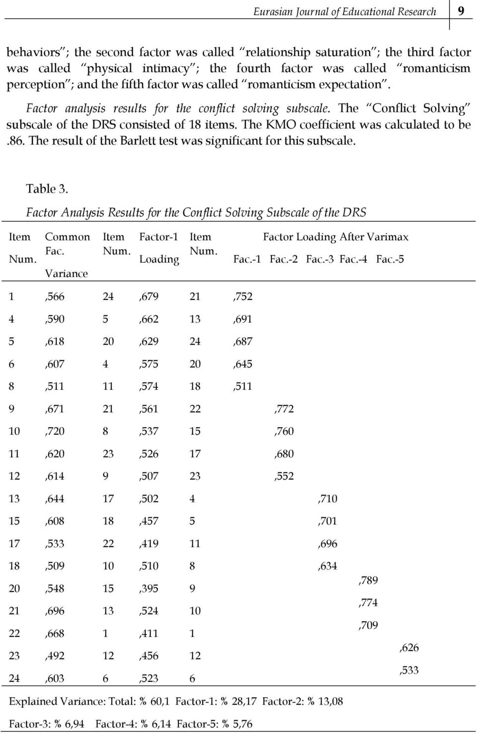 The KMO coefficient was calculated to be.6. The result of the Barlett test was significant for this subscale. Table 3. Factor Analysis Results for the Conflict Solving Subscale of the DRS Common Fac.