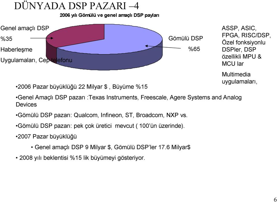 pazarı :Texas Instruments, Freescale, Agere Systems and Analog Devices Gömülü DSP pazarı: Qualcom, Infineon, ST, Broadcom, NXP vs.