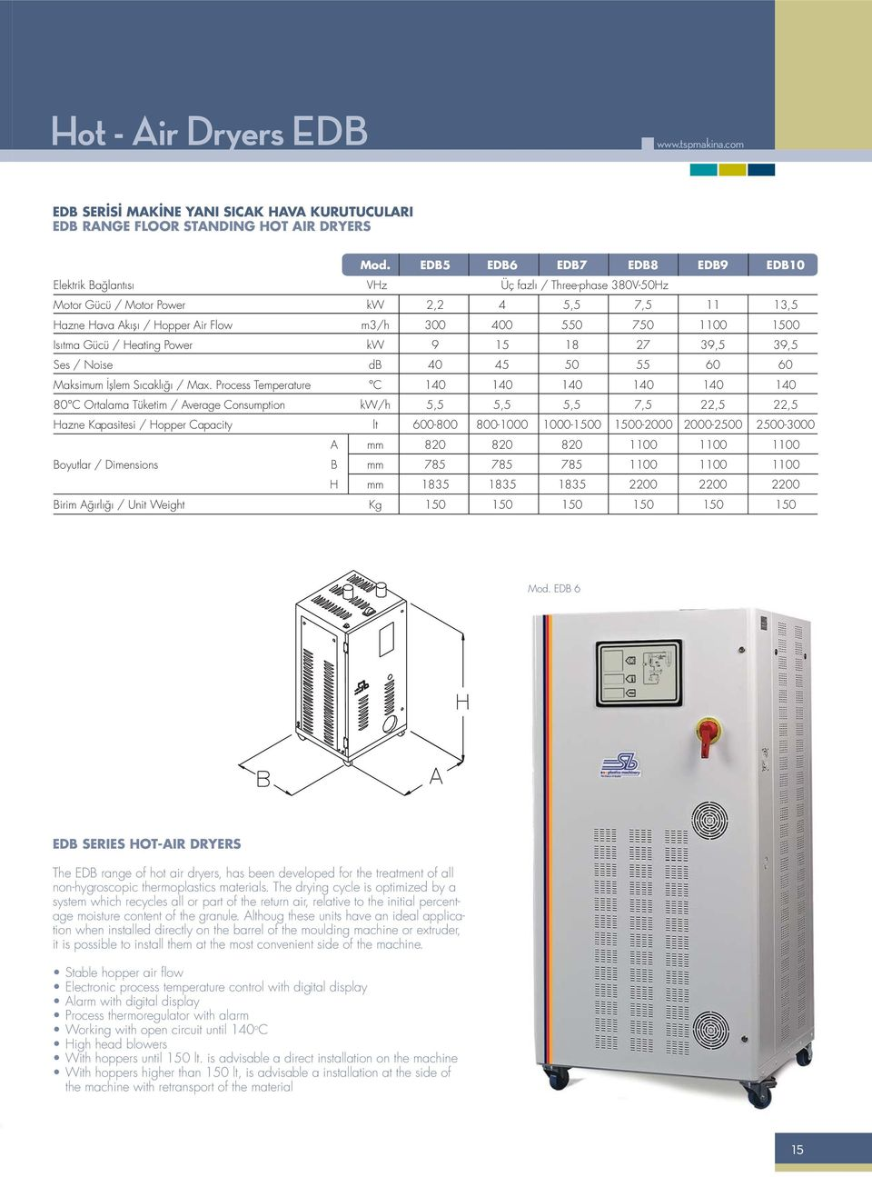 Is tma Gücü / Heating Power kw 9 15 18 27 39,5 39,5 Ses / Noise db 40 45 50 55 60 60 Maksimum lem S cakl / Max.