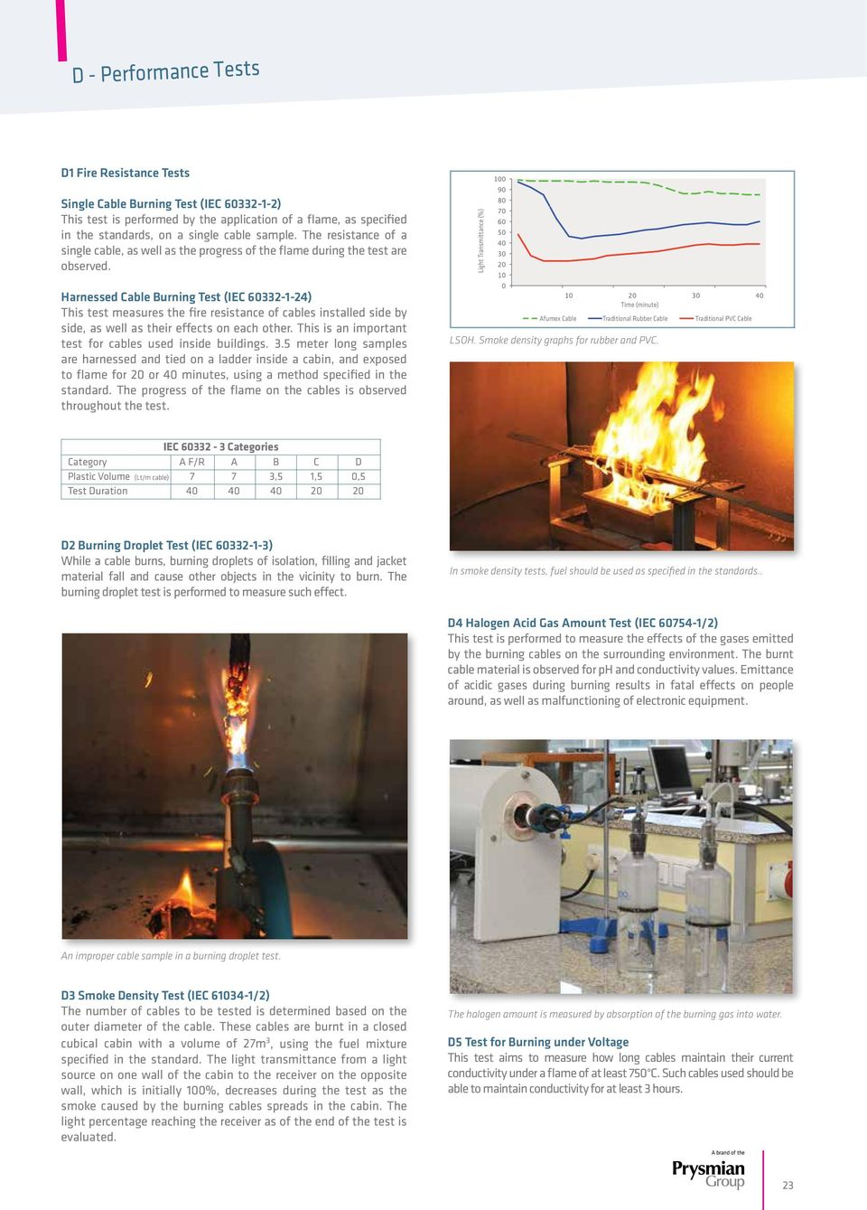 Harnessed Cable Burning Test (IEC 60332-1-24) This test measures the fire resistance of cables installed side by side, as well as their effects on each other.