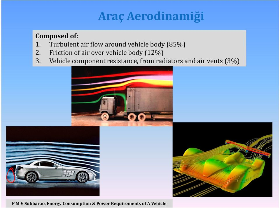 Friction of air over vehicle body (12%) 3.