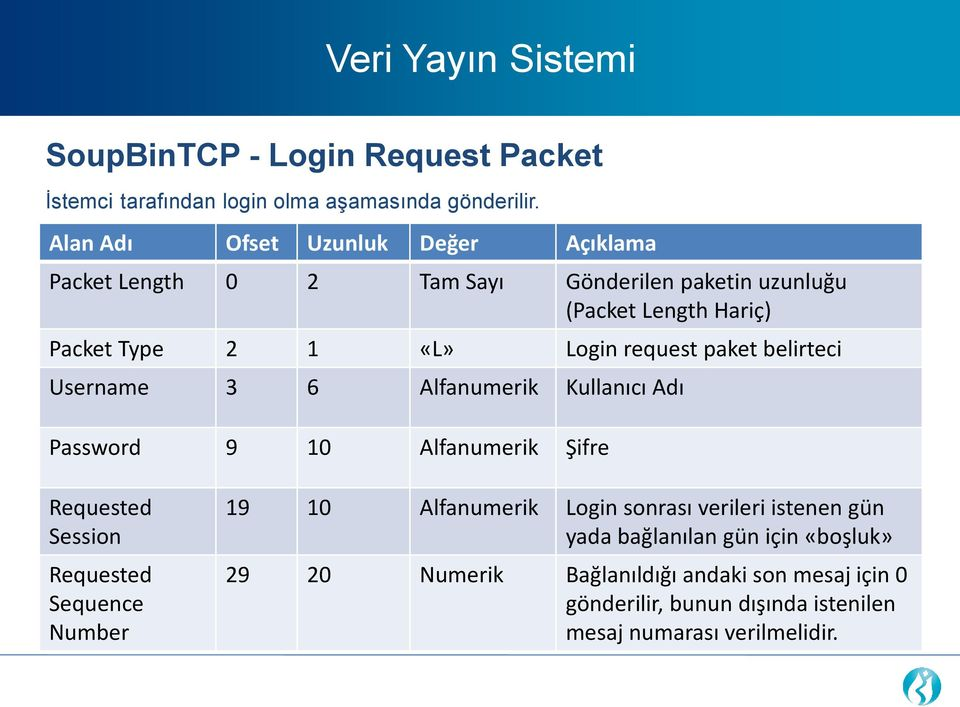 request paket belirteci Username 3 6 Alfanumerik Kullanıcı Adı Password 9 10 Alfanumerik Şifre Requested Session Requested Sequence Number 19