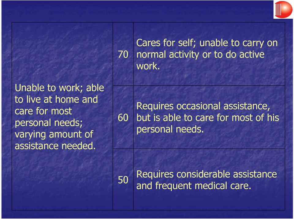 70 60 Cares for self; unable to carry on normal activity or to do active work.
