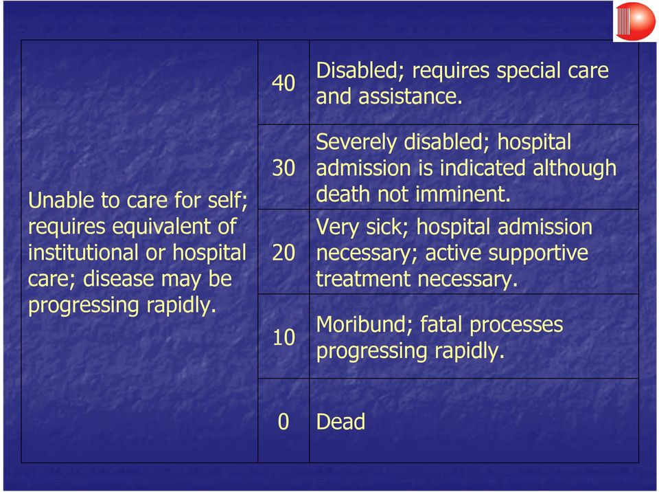 Severely disabled; hospital admission is indicated although death not imminent.