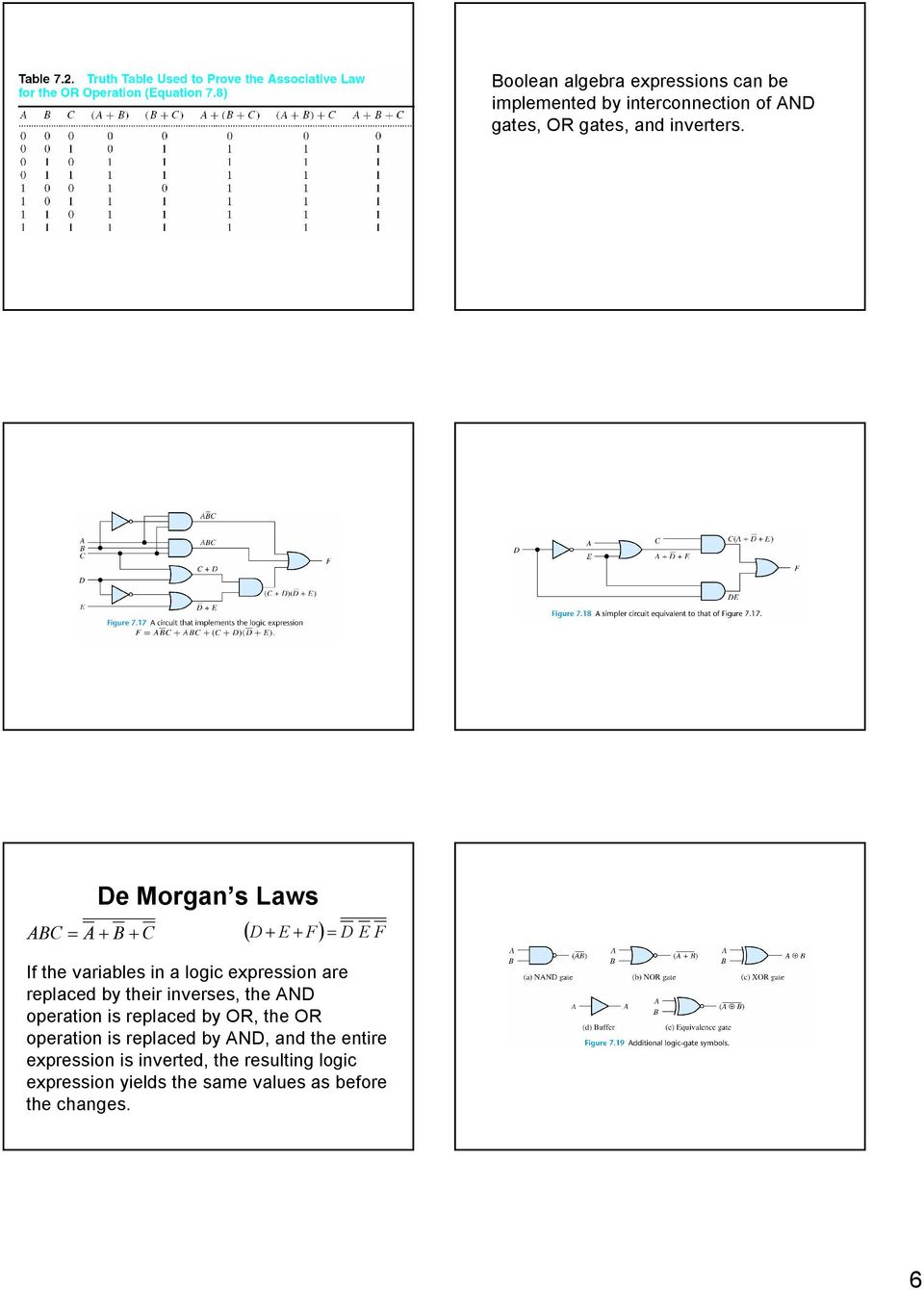 De Morgan s Laws D E F D E F If the variables in a logic expression are replaced by their