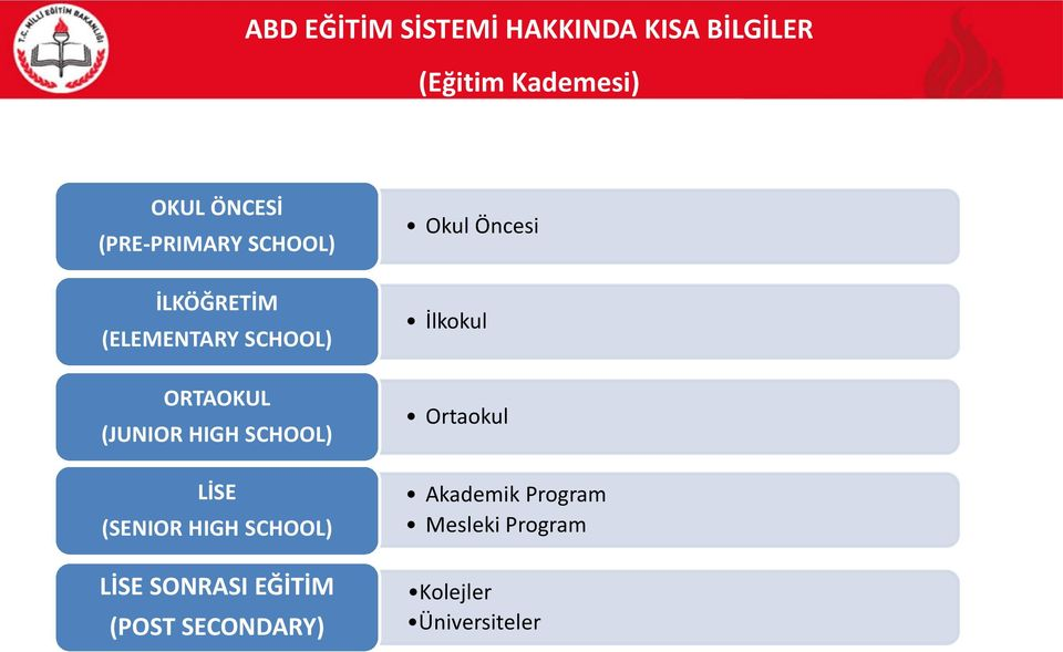 SCHOOL) LİSE (SENIOR HIGH SCHOOL) LİSE SONRASI EĞİTİM (POST SECONDARY) Okul