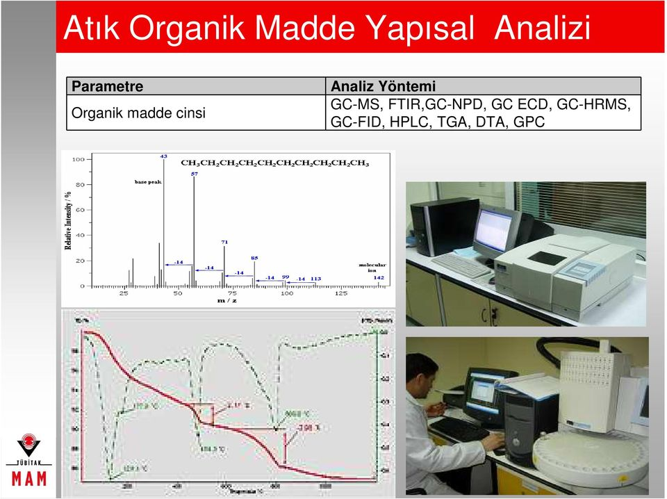 Analiz Yöntemi GC-MS, FTIR,GC-NPD,