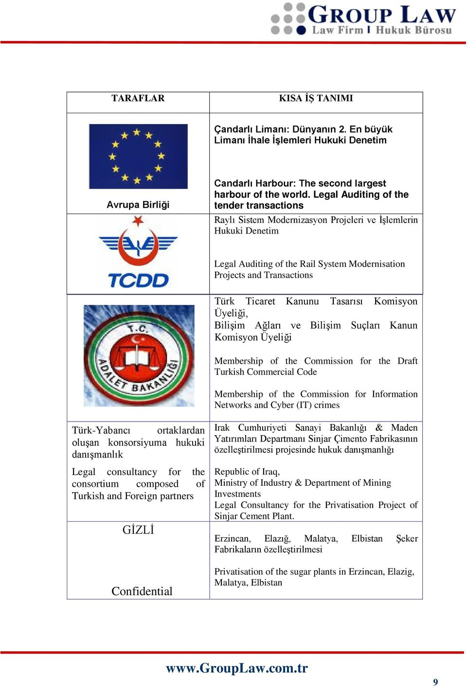Kanunu Tasarısı Komisyon Üyeliği, Bilişim Ağları ve Bilişim Suçları Kanun Komisyon Üyeliği Membership of the Commission for the Draft Turkish Commercial Code Membership of the Commission for
