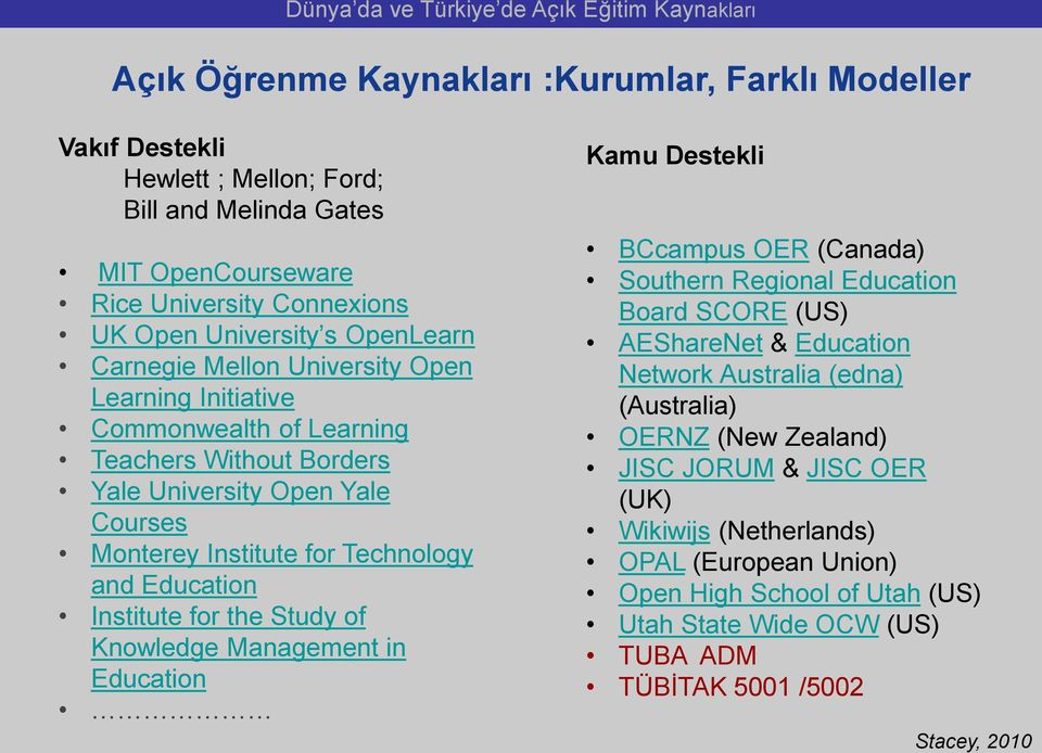Institute for the Study of Knowledge Management in Education Kamu Destekli BCcampus OER (Canada) Southern Regional Education Board SCORE (US) AEShareNet & Education Network Australia (edna)
