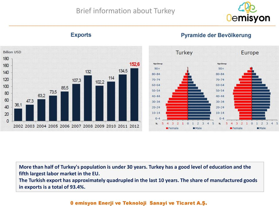 Turkey has a good level of education and the fifth largest labor market in the EU.