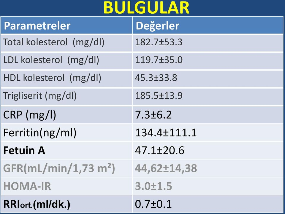 8 Trigliserit (mg/dl) 185.5±13.9 CRP (mg/l) 7.3±6.2 Ferritin(ng/ml) 134.