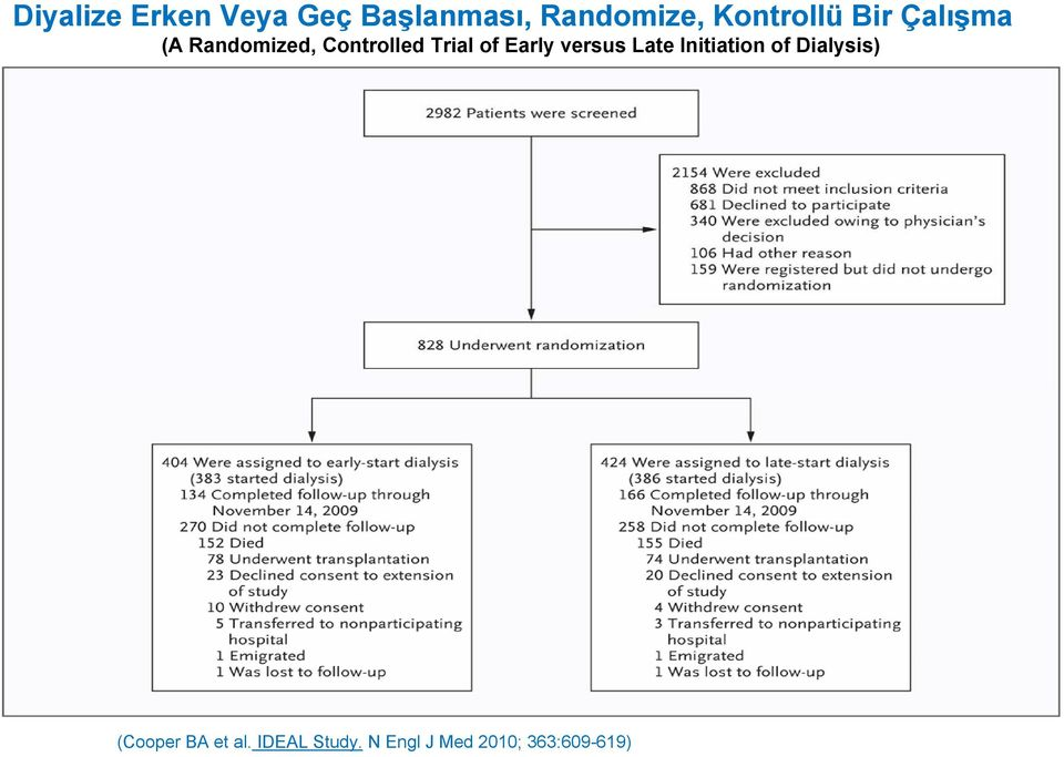 Trial of Early versus Late Initiation of Dialysis)