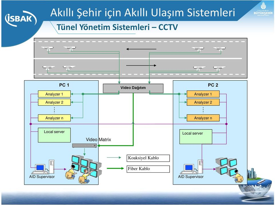 Analyzer 1 Analyzer 2 PC 1 Video Dağıtım Analyzer 1 Analyzer 2 PC 2 Analyzer n Analyzer
