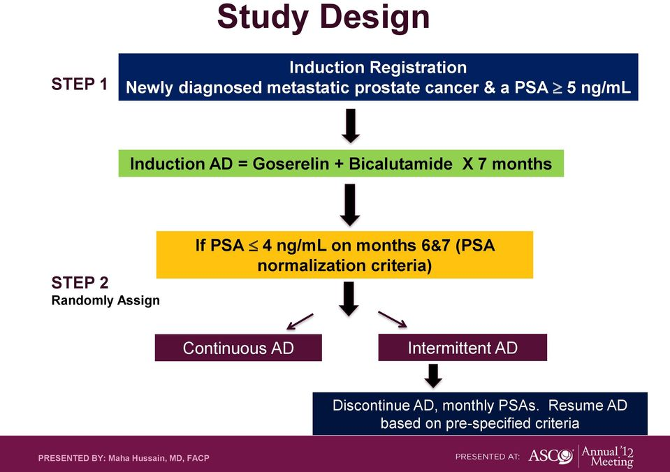 4 ng/ml on months 6&7 (PSA normalization criteria) Continuous AD Intermittent AD Discontinue