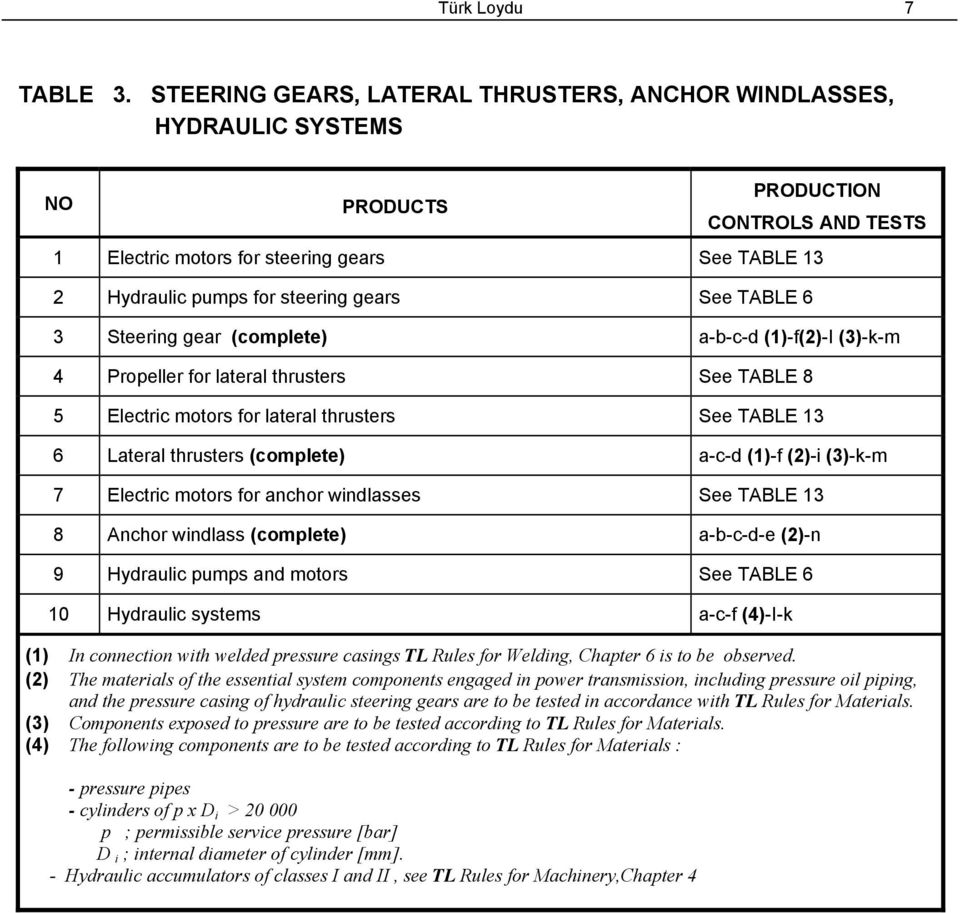 a-b-c-d (1)-f(2)-I (3)-k-m 4 Propeller for lateral thrusters See TABLE 8 5 Electric motors for lateral thrusters See TABLE 13 6 Lateral thrusters (complete) a-c-d (1)-f (2)-i (3)-k-m 7 Electric