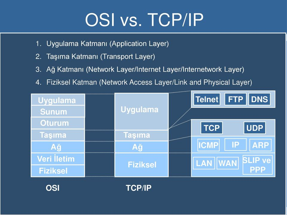 Ağ Katmanı (Network Layer/Internet Layer/Internetwork Layer) 4.