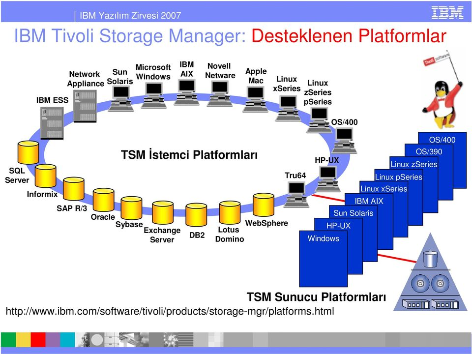 Oracle Sybase Echange Server DB2 WebSphere Lotus Domino Tru64 HP-UX HP-UX Windows HP-UX OS/390 Linu zseries Linu pseries