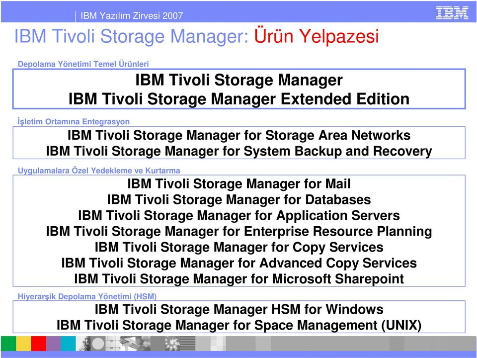 Databases IBM Tivoli Storage Manager for Application Servers IBM Tivoli Storage Manager for Enterprise Resource Planning IBM Tivoli Storage Manager for Copy Services IBM Tivoli Storage Manager for