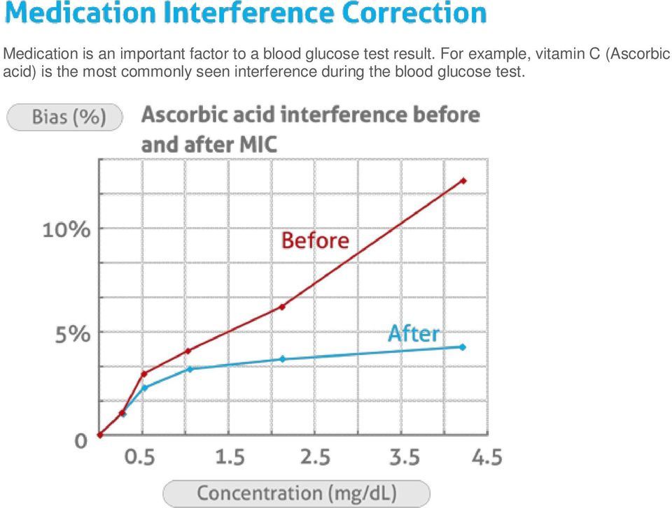For example, vitamin C (Ascorbic acid) is