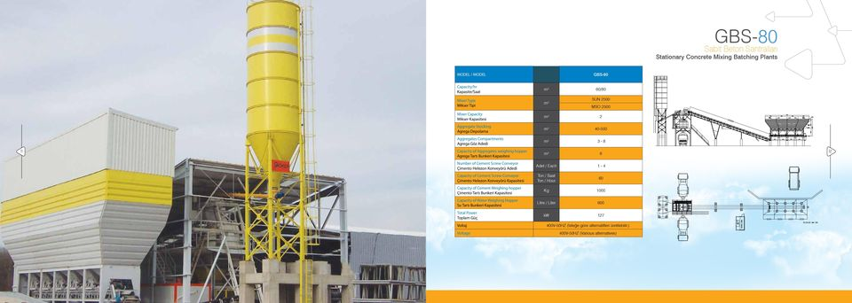 Konveyörü Adedi Capacity of Cement Screw Conveyor Çimento Helezon Konveyörü Kapasitesi Capacity of Cement Weighing hopper Çimento Tartı Bunkeri Kapasitesi Capacity of Water Weighing Hopper Su Tartı