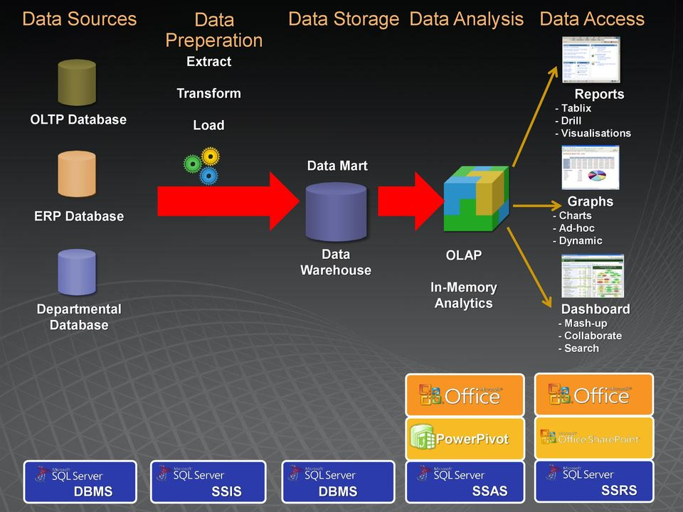 Departmental Database Data Warehouse OLAP In-Memory Analytics Graphs - Charts - Ad-hoc