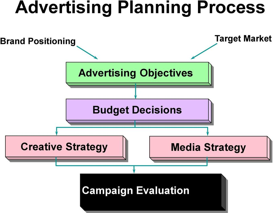 Objectives Budget Decisions Creative