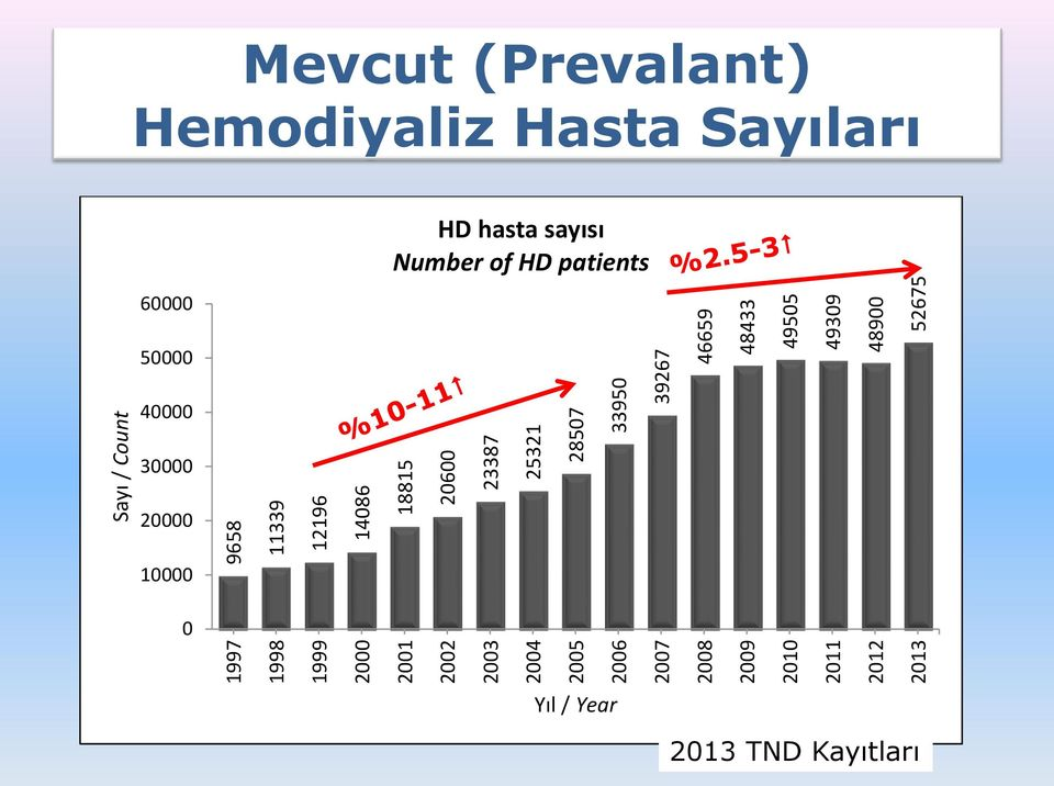ara (Prevalant) egöre Dği şimi Hemodiyaliz e T Trends in Regular Hemodialysis Therapy by Years Hemodiyaliz Hasta