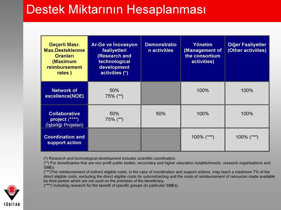 consortium activities) Diğer Faaliyetler (Other activities) Network of excellence(noe) 50% 75% (**) 100% 100% Collaborative project (****) (İşbirliği Projeleri) Coordination and support action 50%