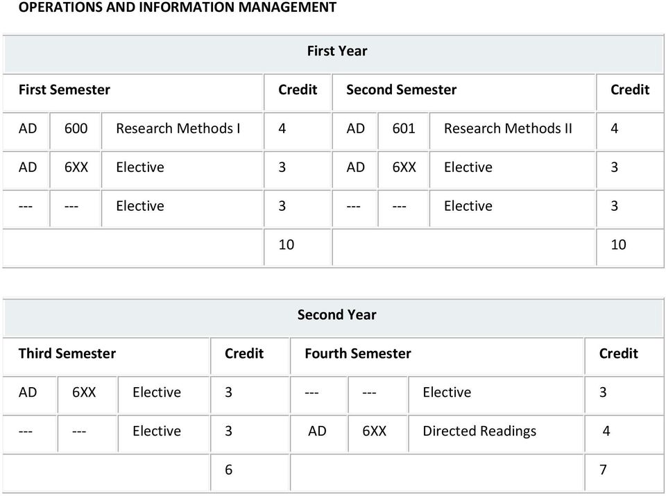 --- --- Elective 3 --- --- Elective 3 10 10 Second Year Third Semester Credit Fourth Semester