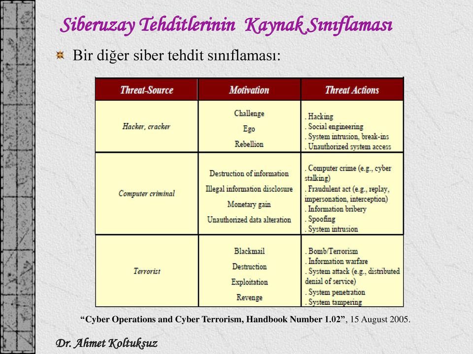 sınıflaması: Cyber Operations and