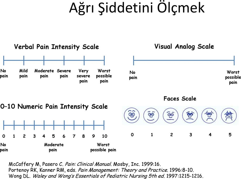Moderate Worst pain pain possible pain McCaffery M, Pasero C. Pain: Clinical Manual. Mosby, Inc. 1999:16.