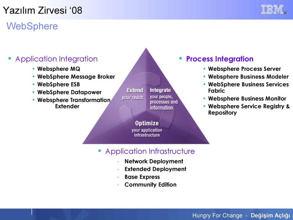 Modeler WebSphere Business Services Fabric Websphere Business Monitor Websphere Service Registry &