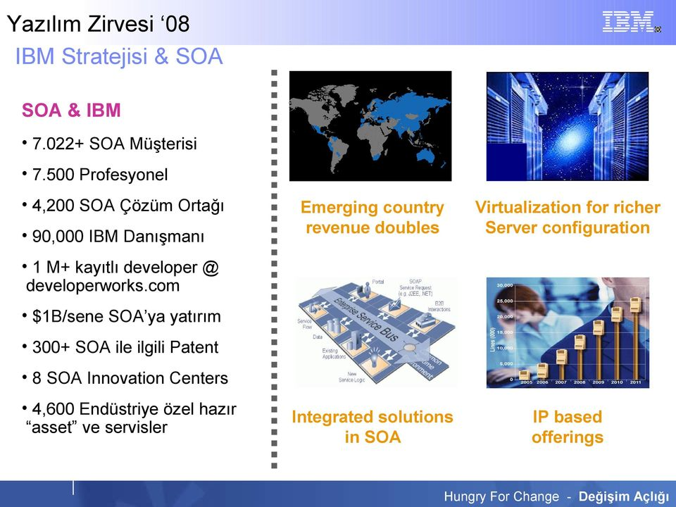 Virtualization for richer Server configuration Integrated solutions in SOA IP based offerings 1 M+