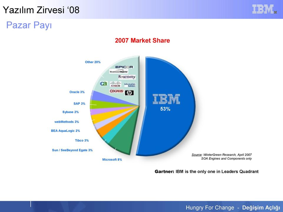 Microsoft 8% Source: WinterGreen Research, April 2007 SOA Engines