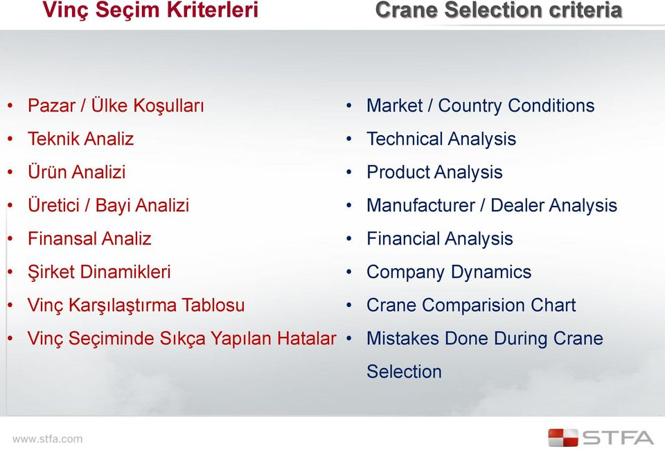 Sıkça Yapılan Hatalar Market / Country Conditions Technical Analysis Product Analysis Manufacturer /