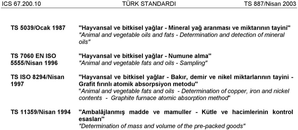"bitkisel yağlar - Bakır, demir ve nikel miktarlarının tayini - Grafit fırınlı atomik absorpsiyon metodu"" ""Animal and vegetable fats and oils - Determination of copper, iron and"