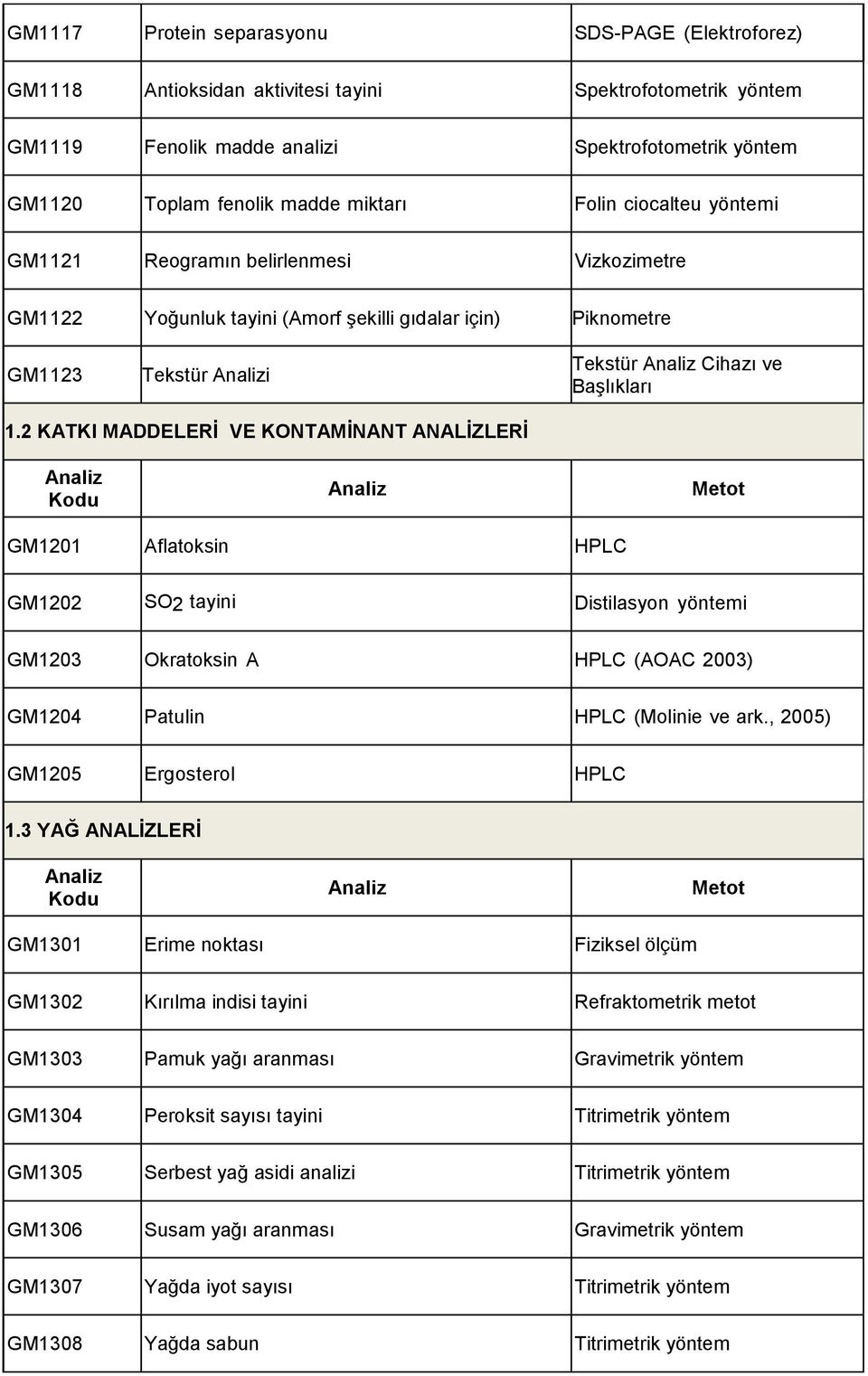 2 KATKI MADDELERİ VE KONTAMİNANT ANALİZLERİ GM1201 Aflatoksin HPLC GM1202 SO2 tayini Distilasyon yöntemi GM1203 Okratoksin A HPLC (AOAC 2003) GM1204 Patulin HPLC (Molinie ve ark.