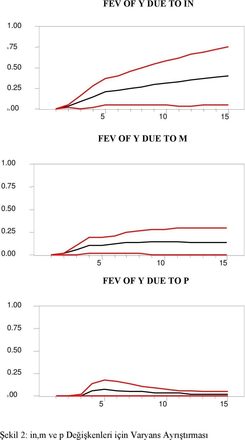 . 1 1 FEV OF Y DUE TO P 1..7.