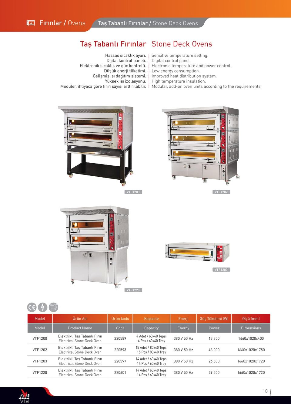 Electronic temperature and power control. Low energy consumption. Improved heat distribution system. High temperature insulation. Modular, addon oven units according to the requirements.
